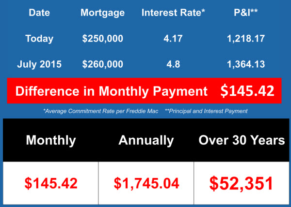 Interest rates are predicted to rise in 2015 for Can you get a mortgage on land