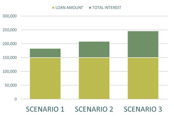 15 yr motgage VS 30 yr mortgage savings