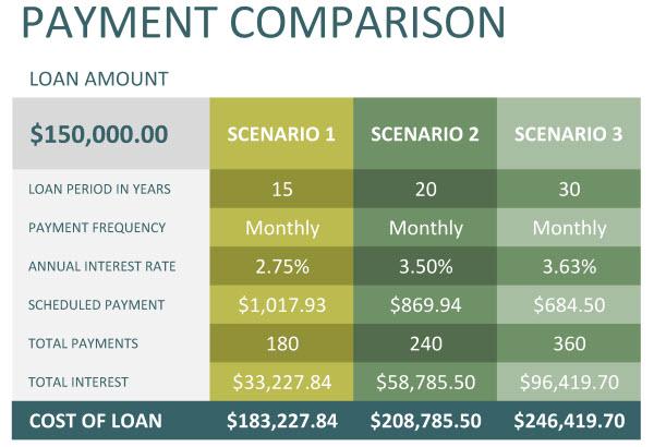 15 yr motgage VS 30 yr mortgage