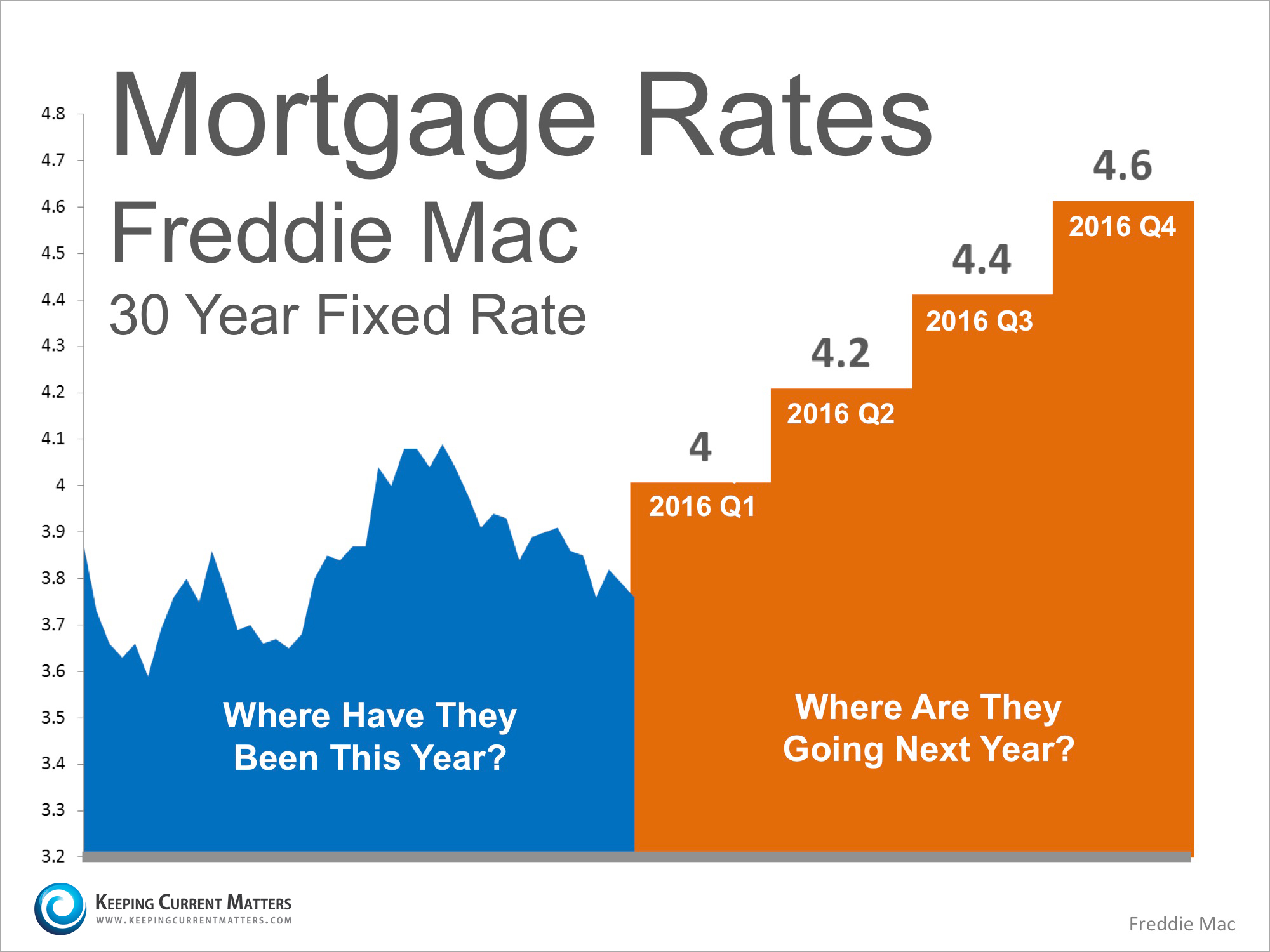 mortgage rate projections A graph of today's current mortgage interest rates, plus news and a mortgage rate forecast.