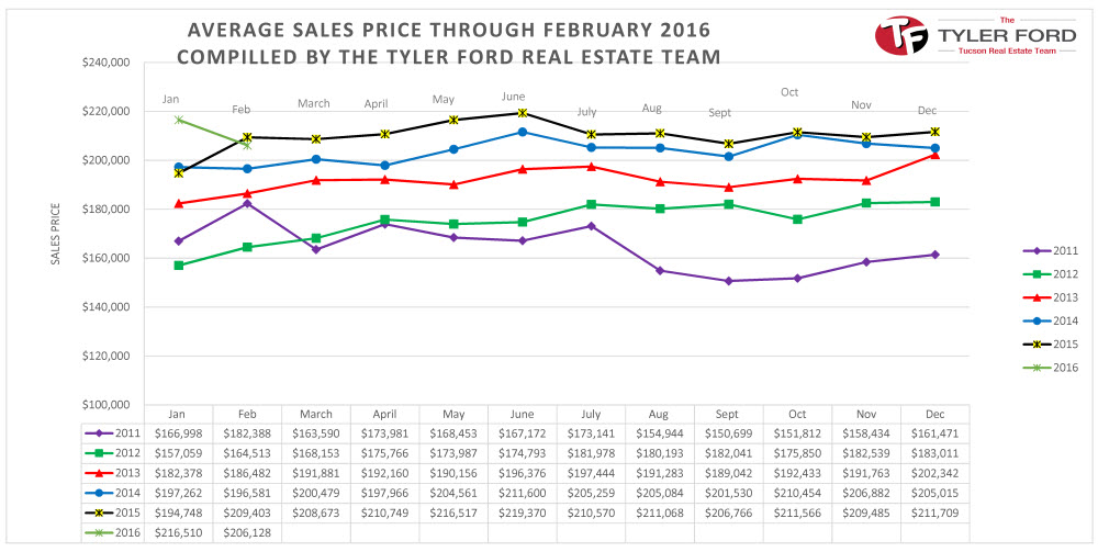 Average Sales Price Homes Tucson Feb 2016