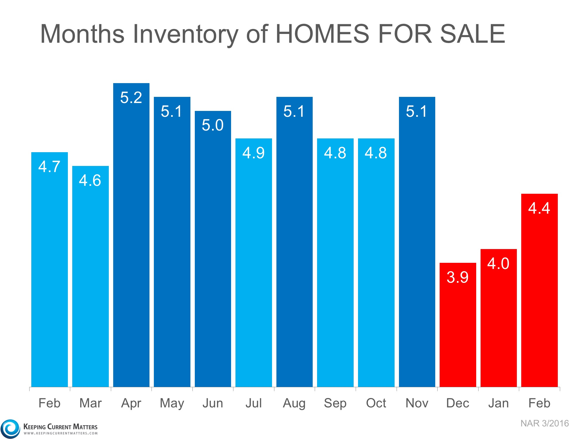 Tucson Home Inventory
