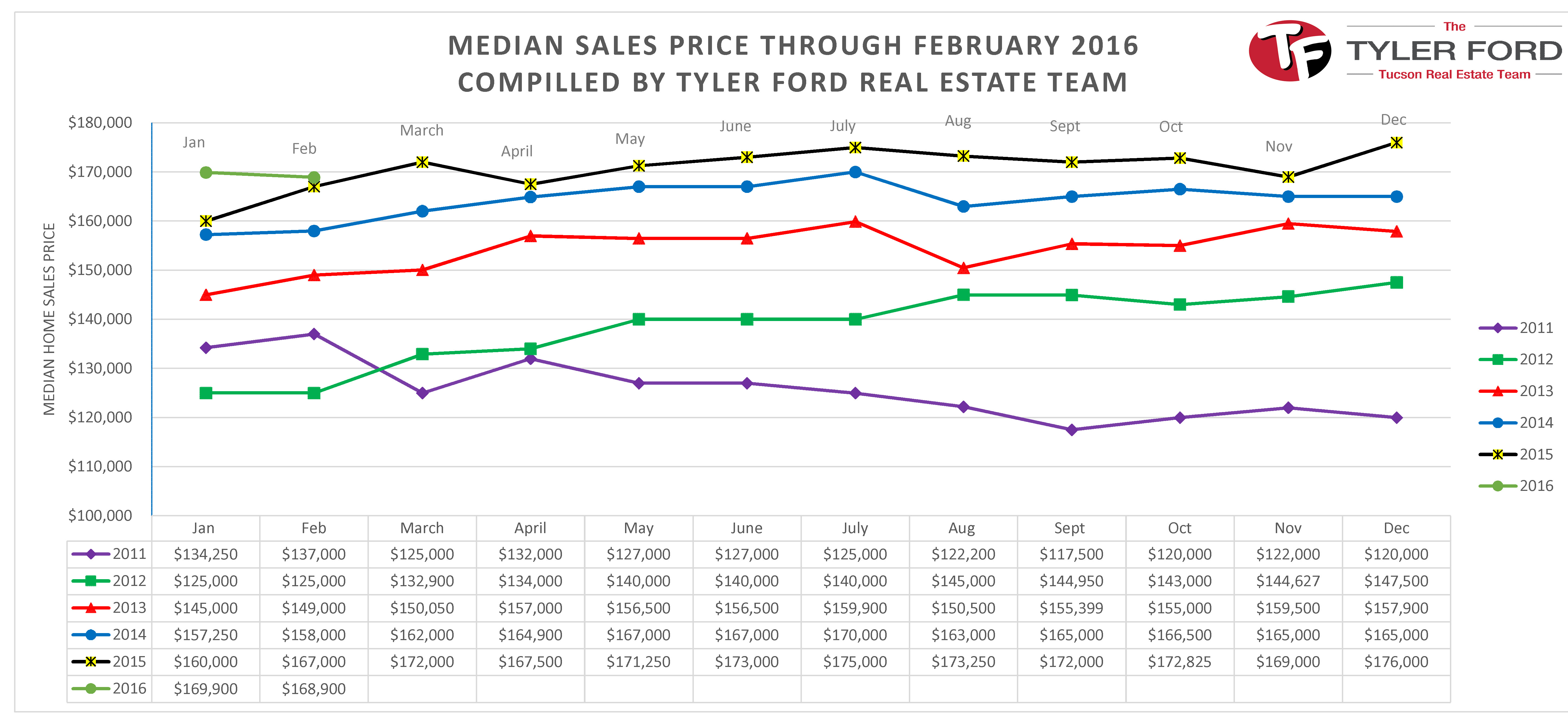 Median Home Sales Prices Tucson Feb 2016