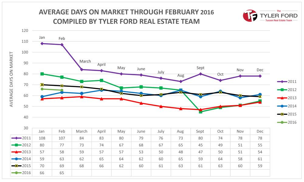 Tucson Homes Days on Market Feb 2016