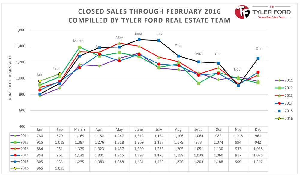 Tucson Homes Sales Feb 2016