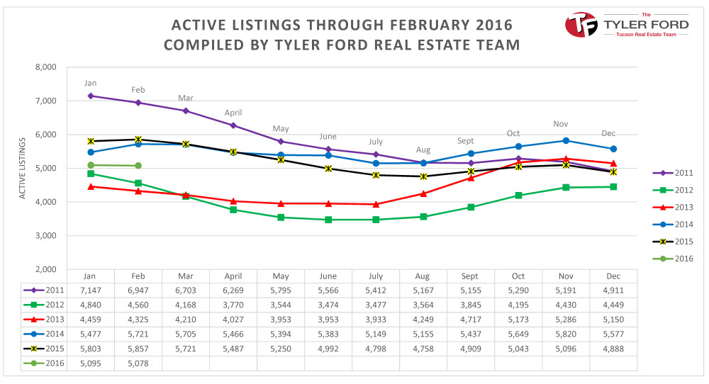 Tucson Homes for Sale Active Listings Feb 2016