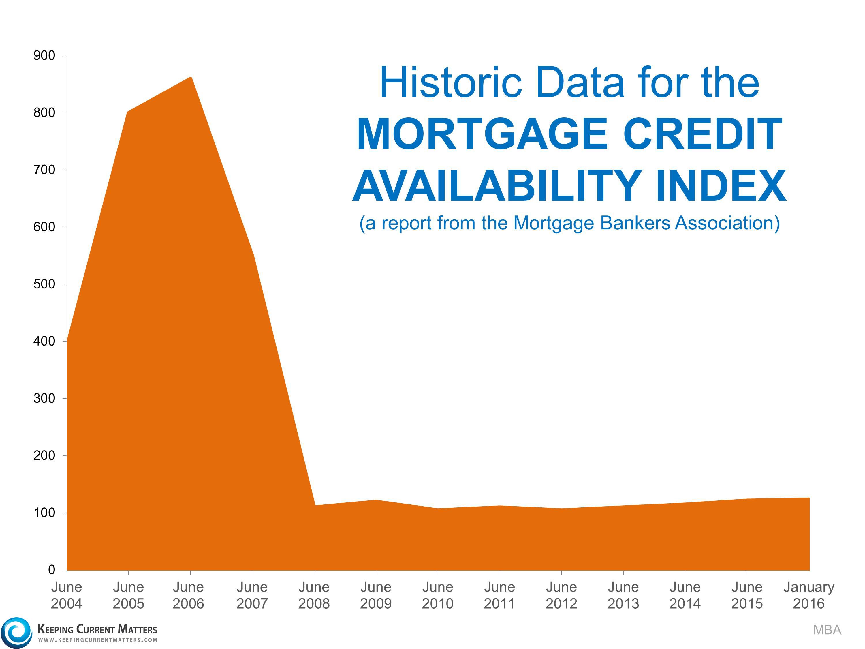 Tucson Mortgage Index