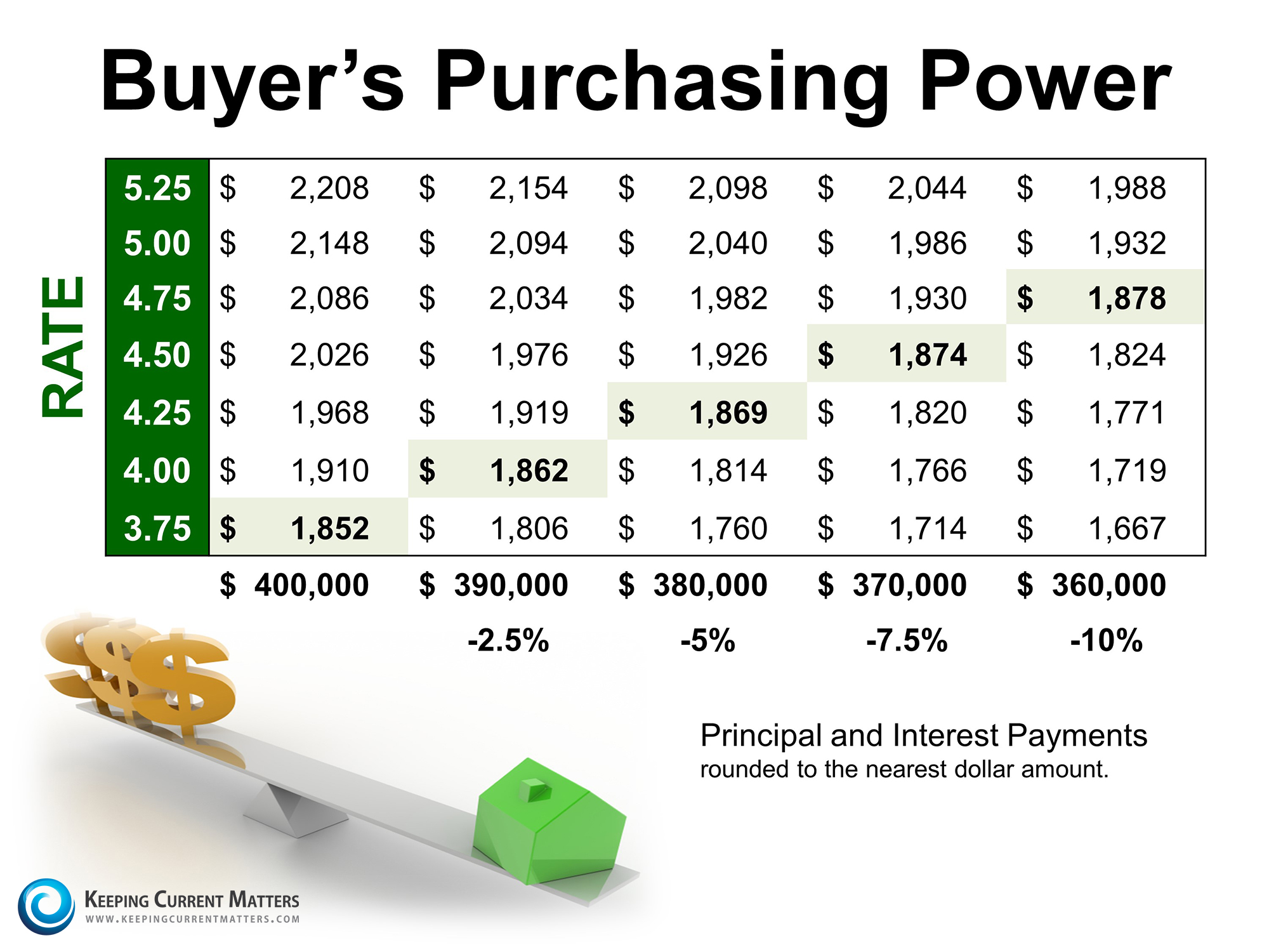 Buyers-Purchasing-Power-Tucson