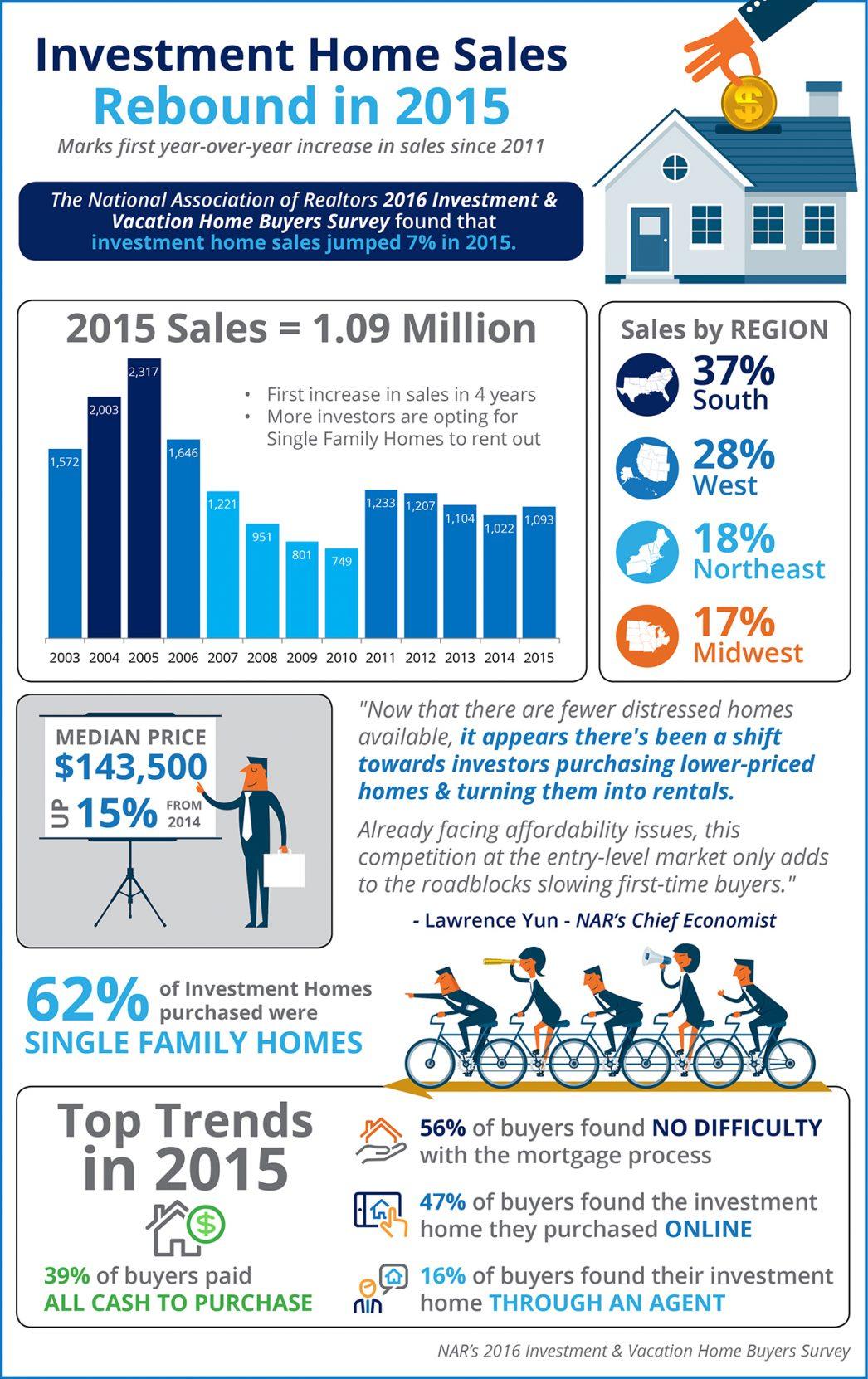 Investment-Homes-Tucson