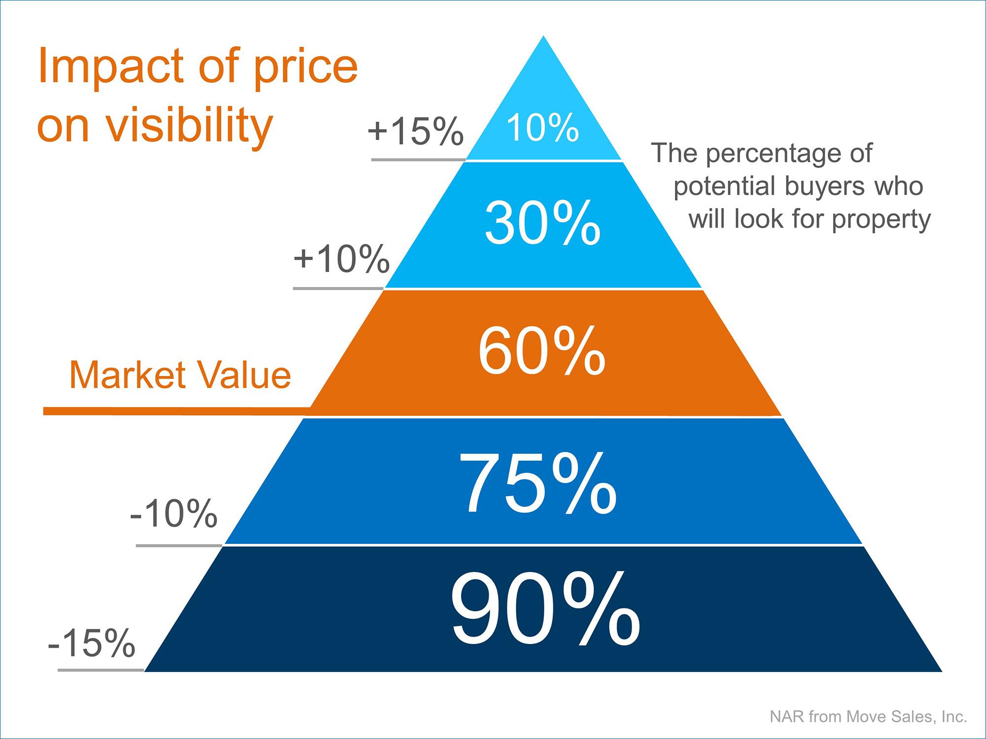 Price-Visibility-Tucson