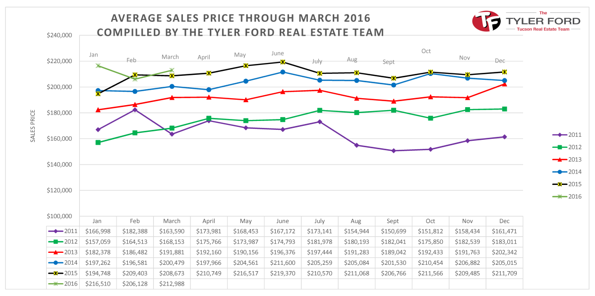 Tucson Average Home Sales Price March 2016