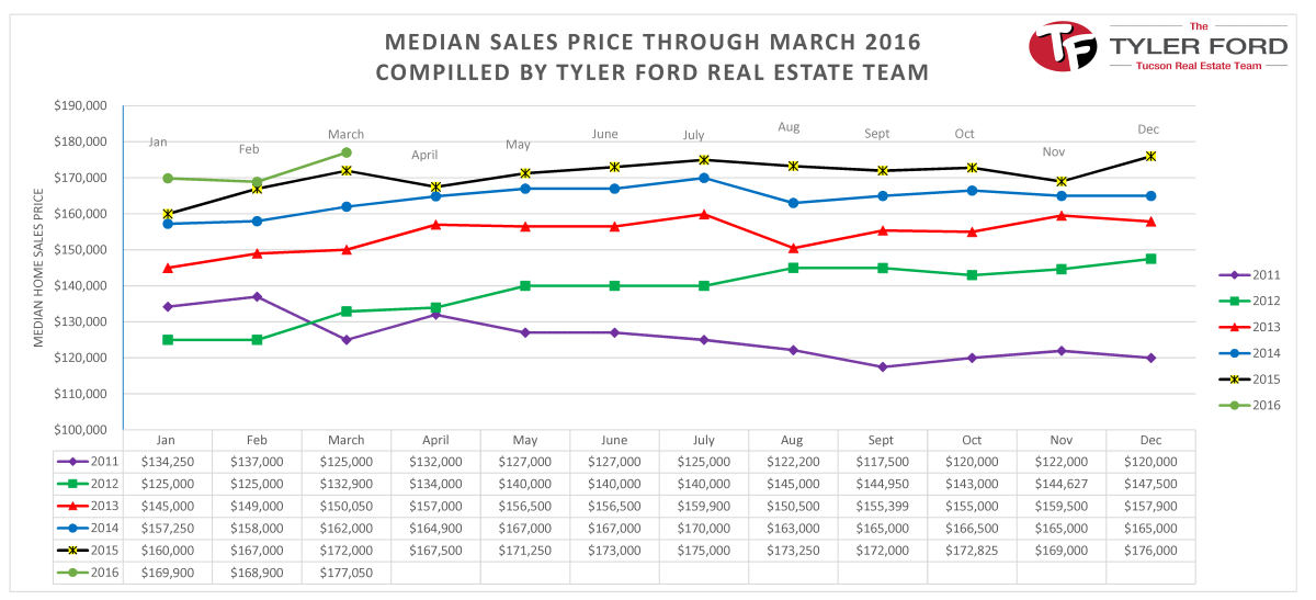 Tucson Median Home Sales Price March 2016