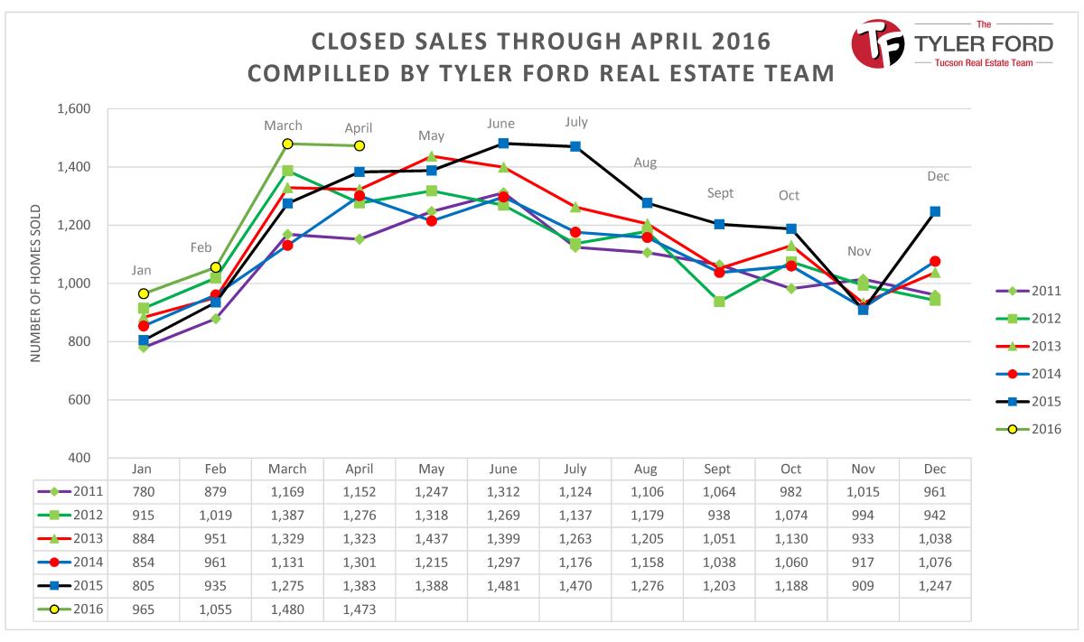 home sales in tucson az april 2016