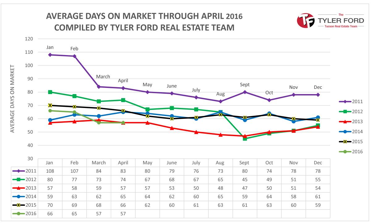 homes sales tucson avg days on market april 2016