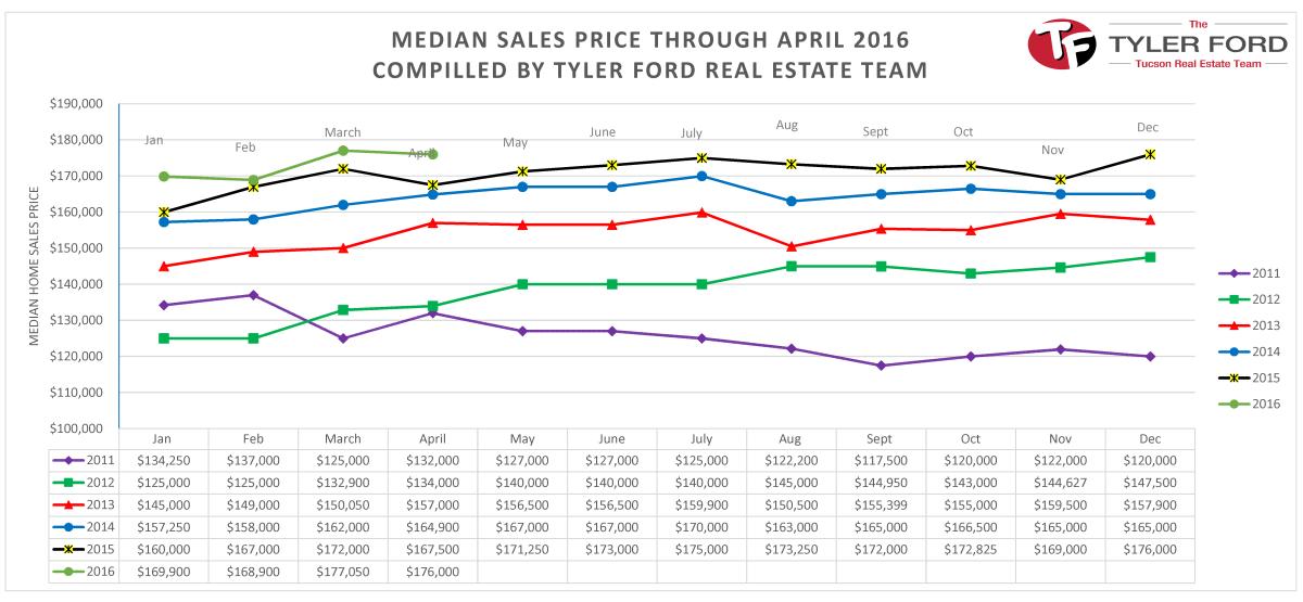 median homes sales price tucson april 2016