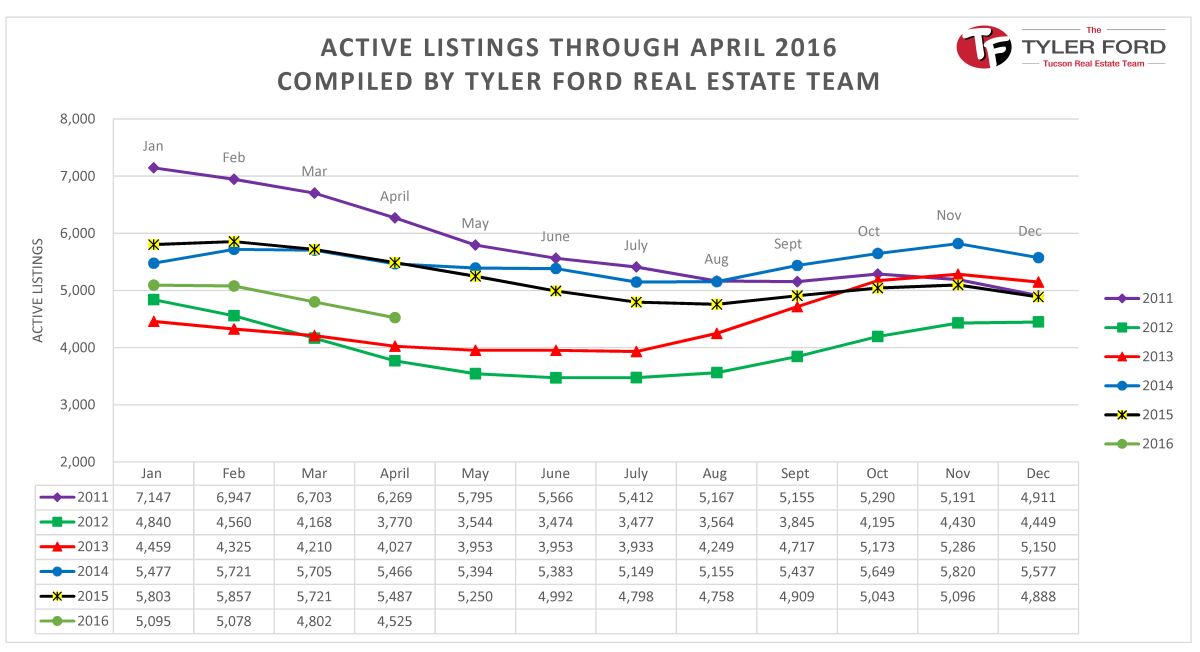 number of homes for sale in tucson az april 2016