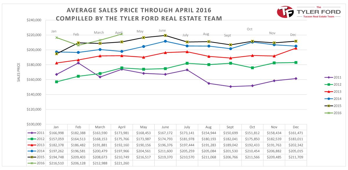 tucson home avg sales price 2016