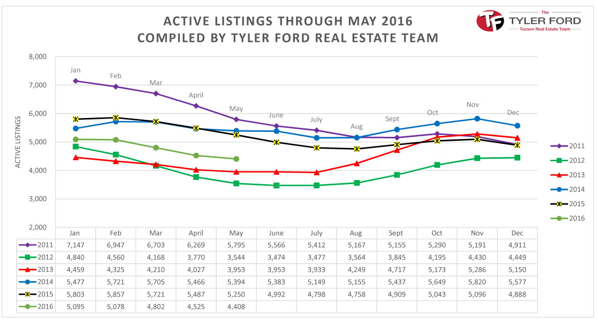 Active.Home.Listings.Tucson.May.2016