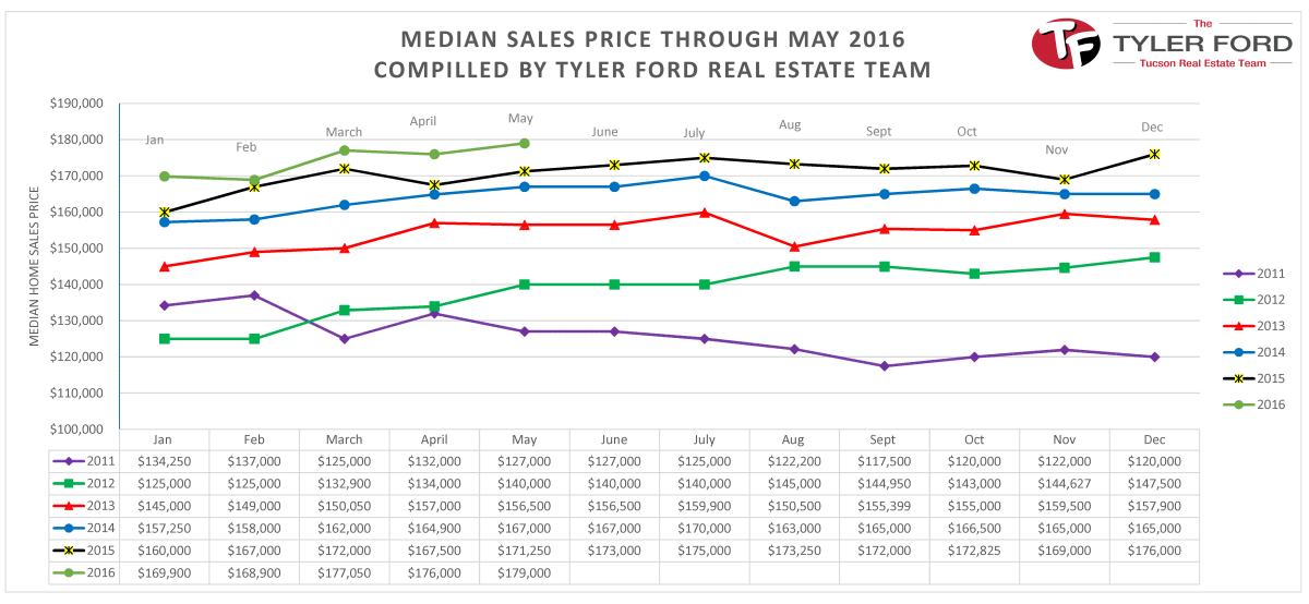 Median.Home.Sales.Price.May.2016