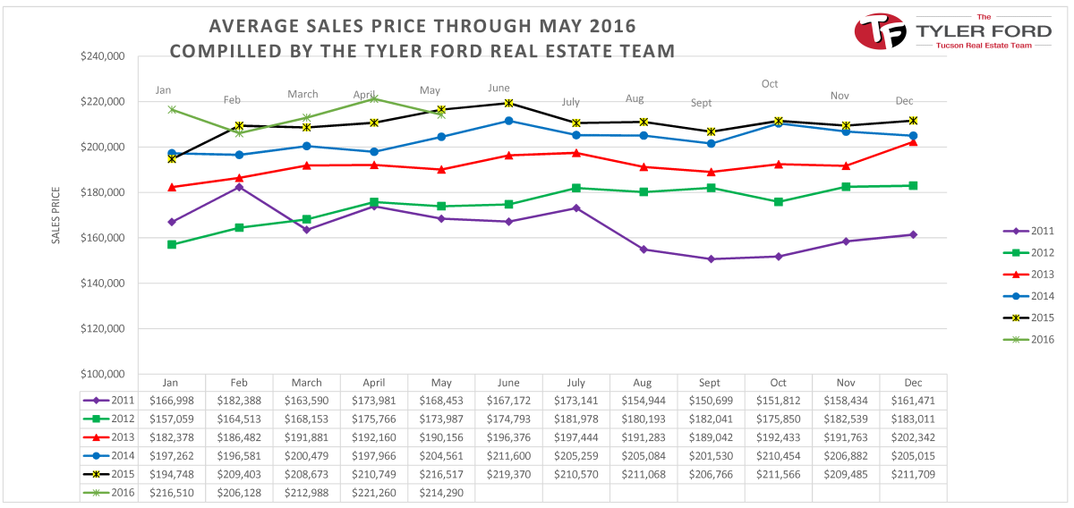 Tucson.Avg.Home.Sales.Price.May.2016