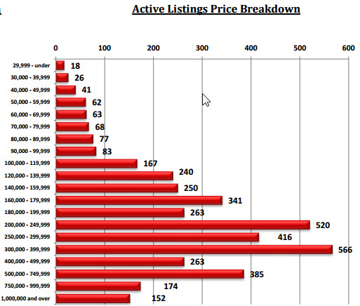 Tucson Home Price Breakdown