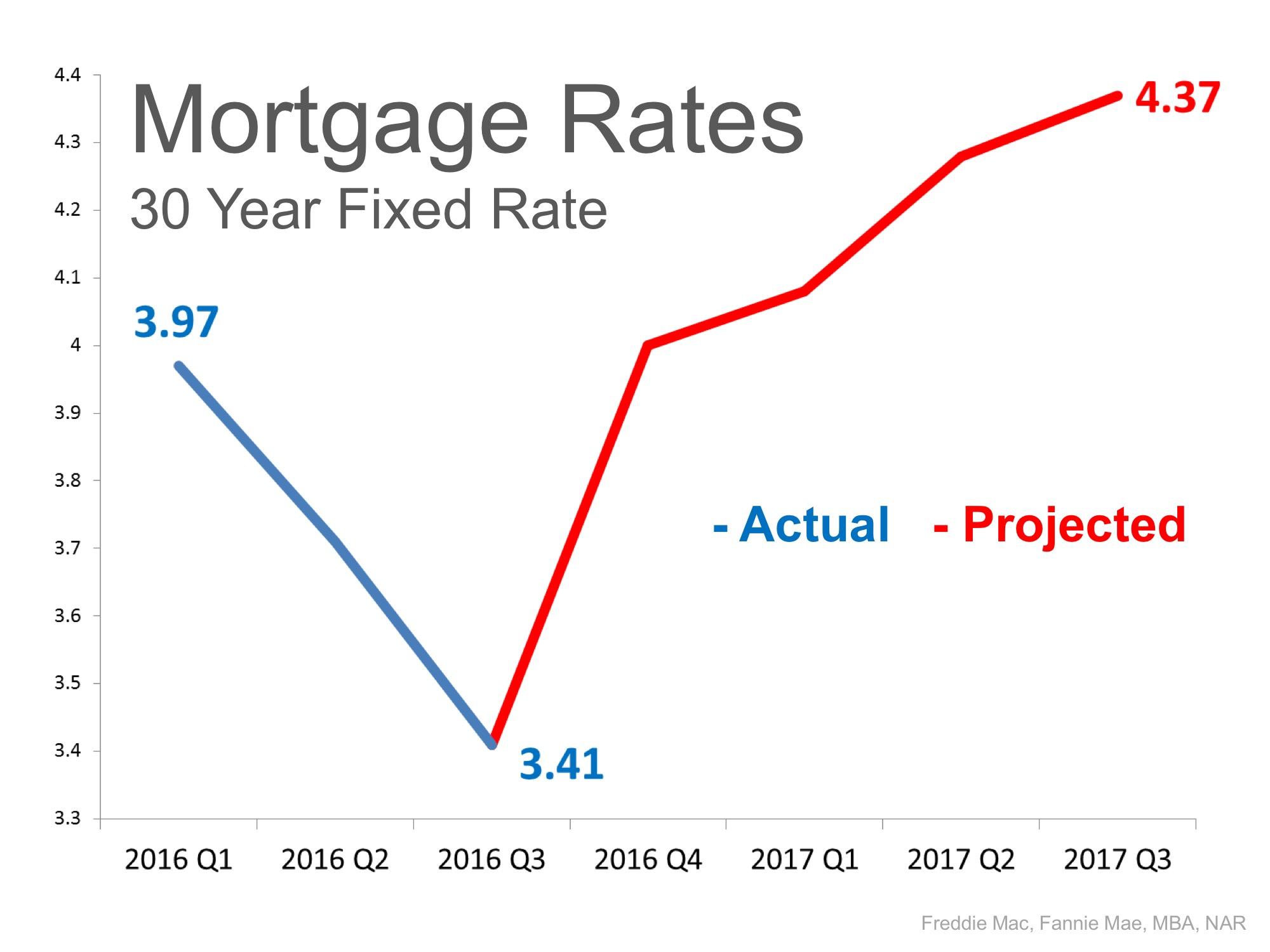 Tucson Mortgage Rates 2016