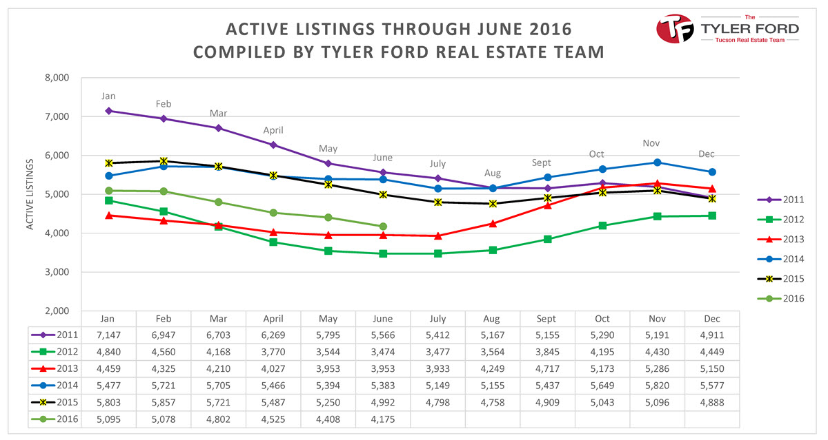 active-listings-tucson-homes-june-2016