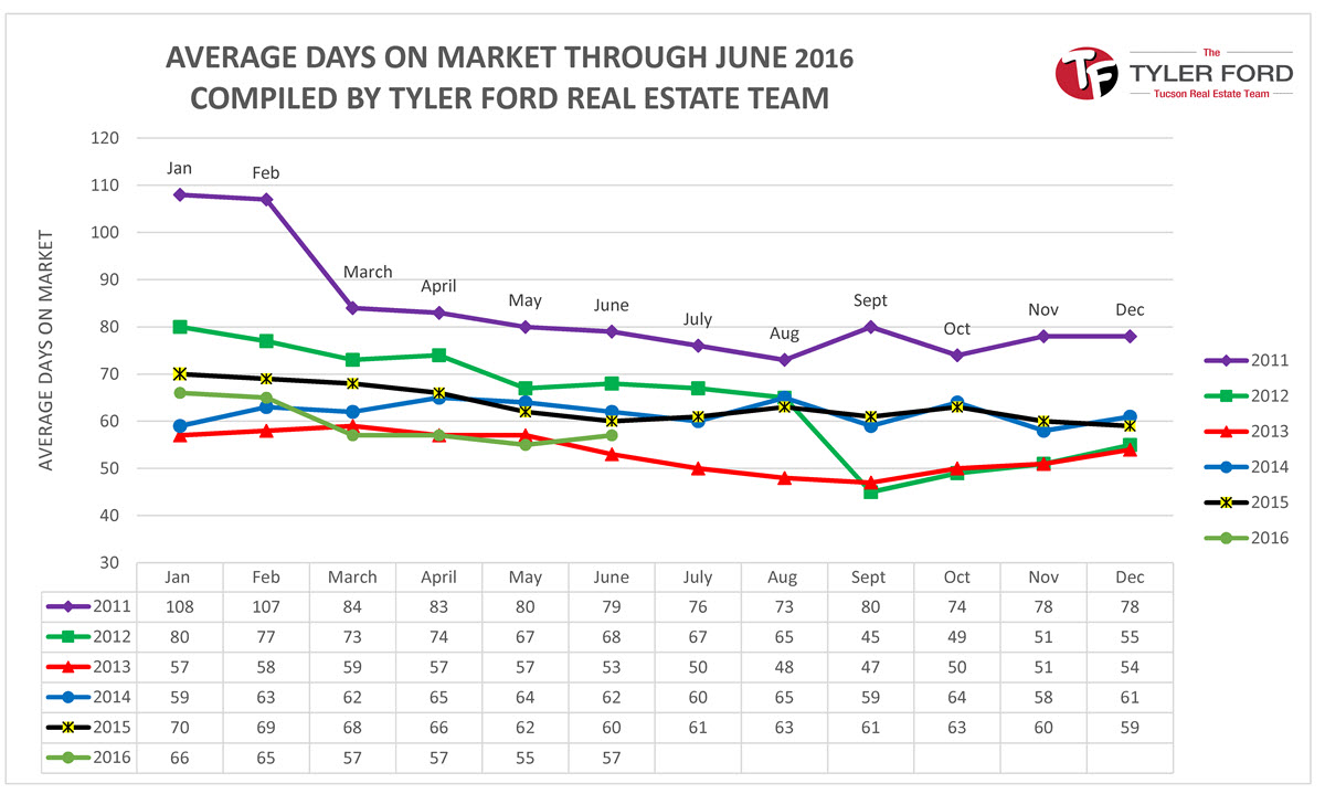 average-days-market-tucson-homes-june-2016