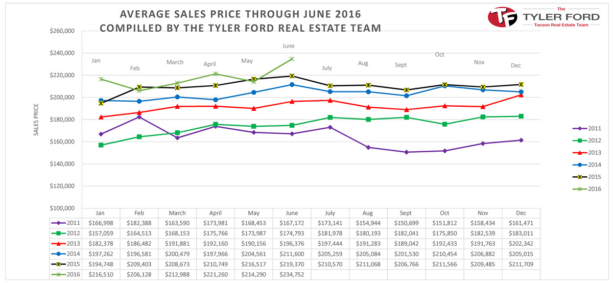 average-sales-price-tucson-homes-june-2016