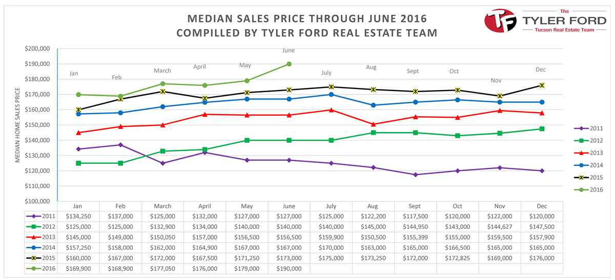 median-sales-price-tucson-homes-june-2016