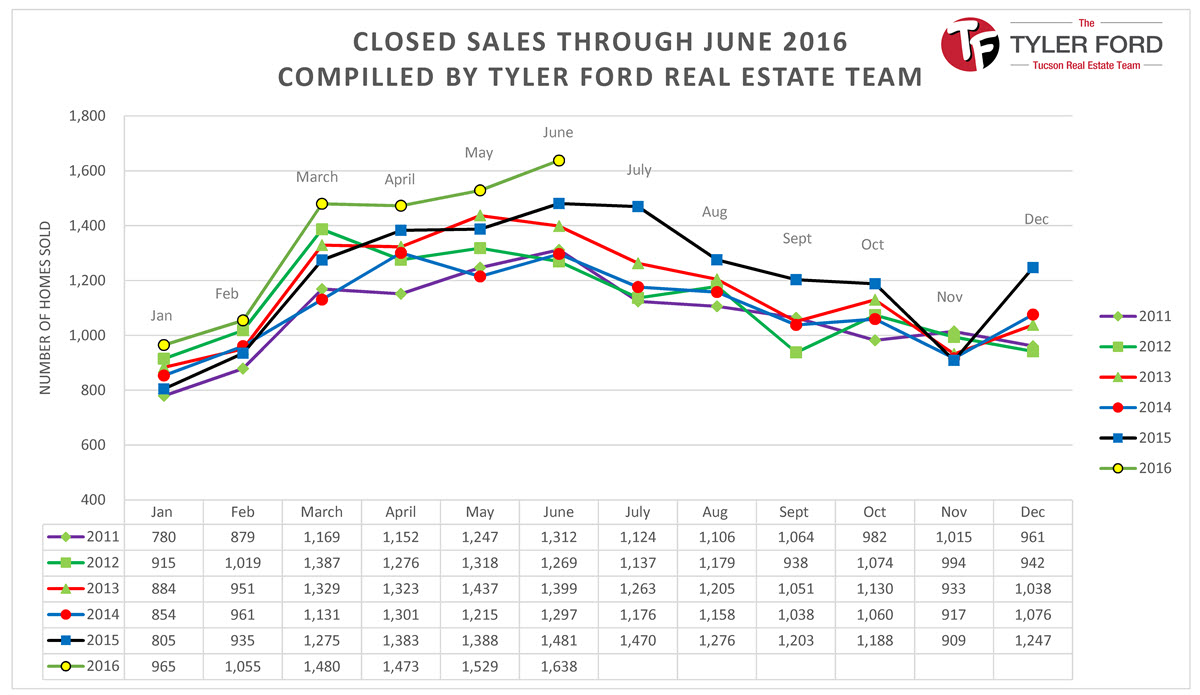 real-estate-sales-tucson-june-2016