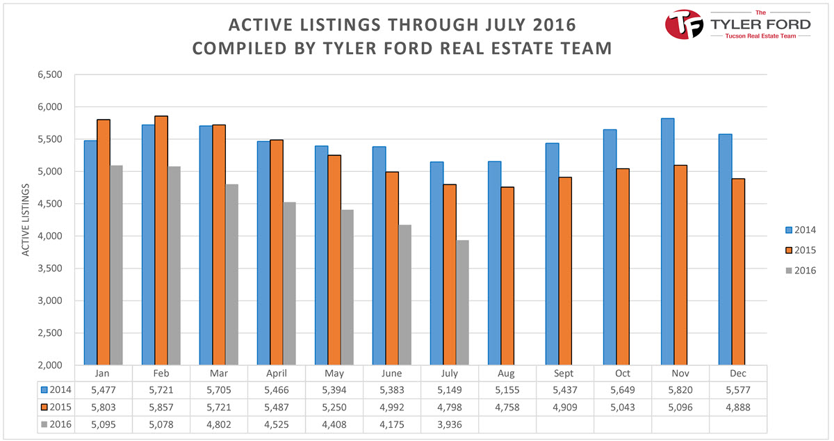 Active Homes for Sale Tucson July 2016