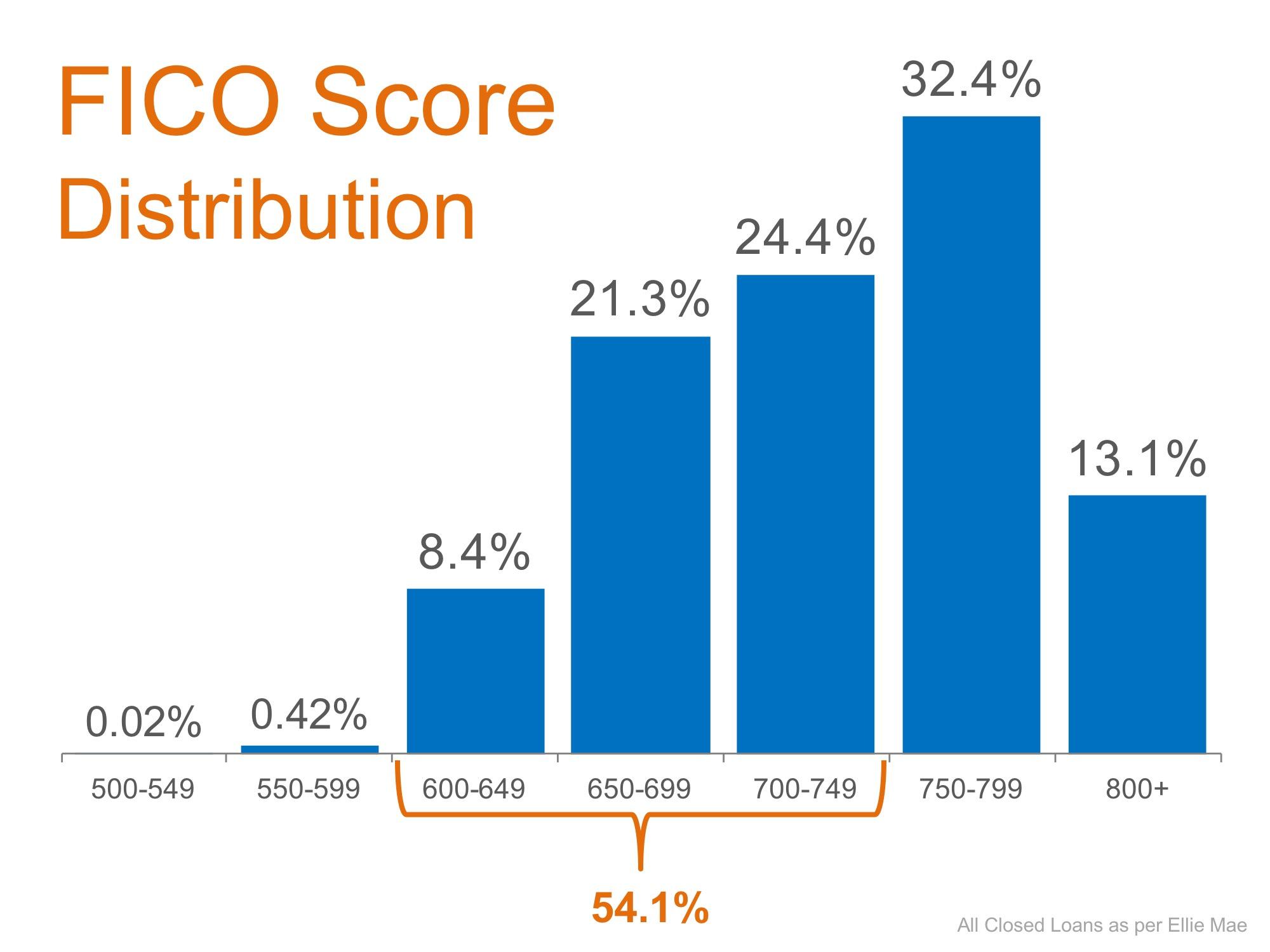 FICO Scores Mortgage