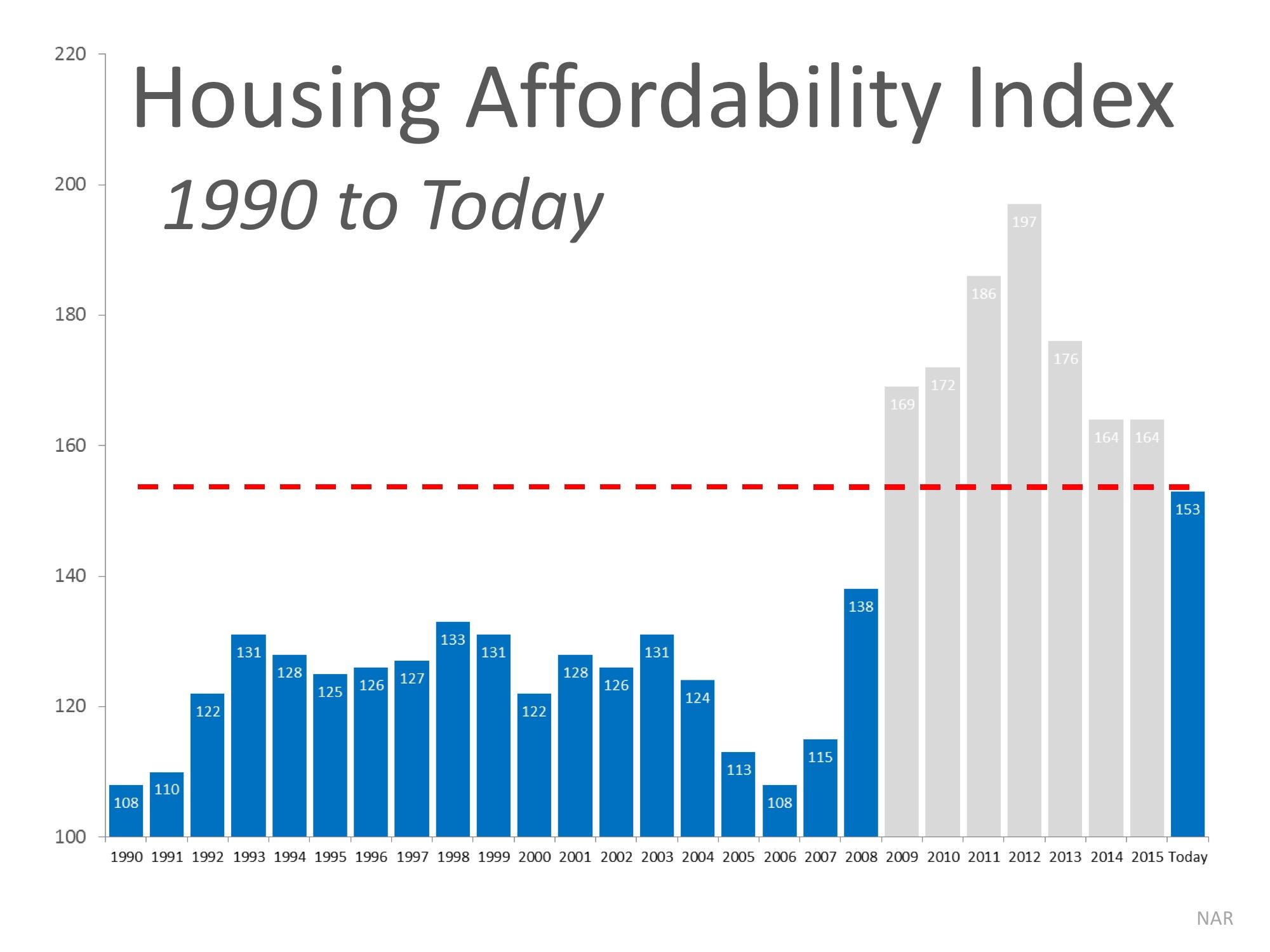 Housing Index 2
