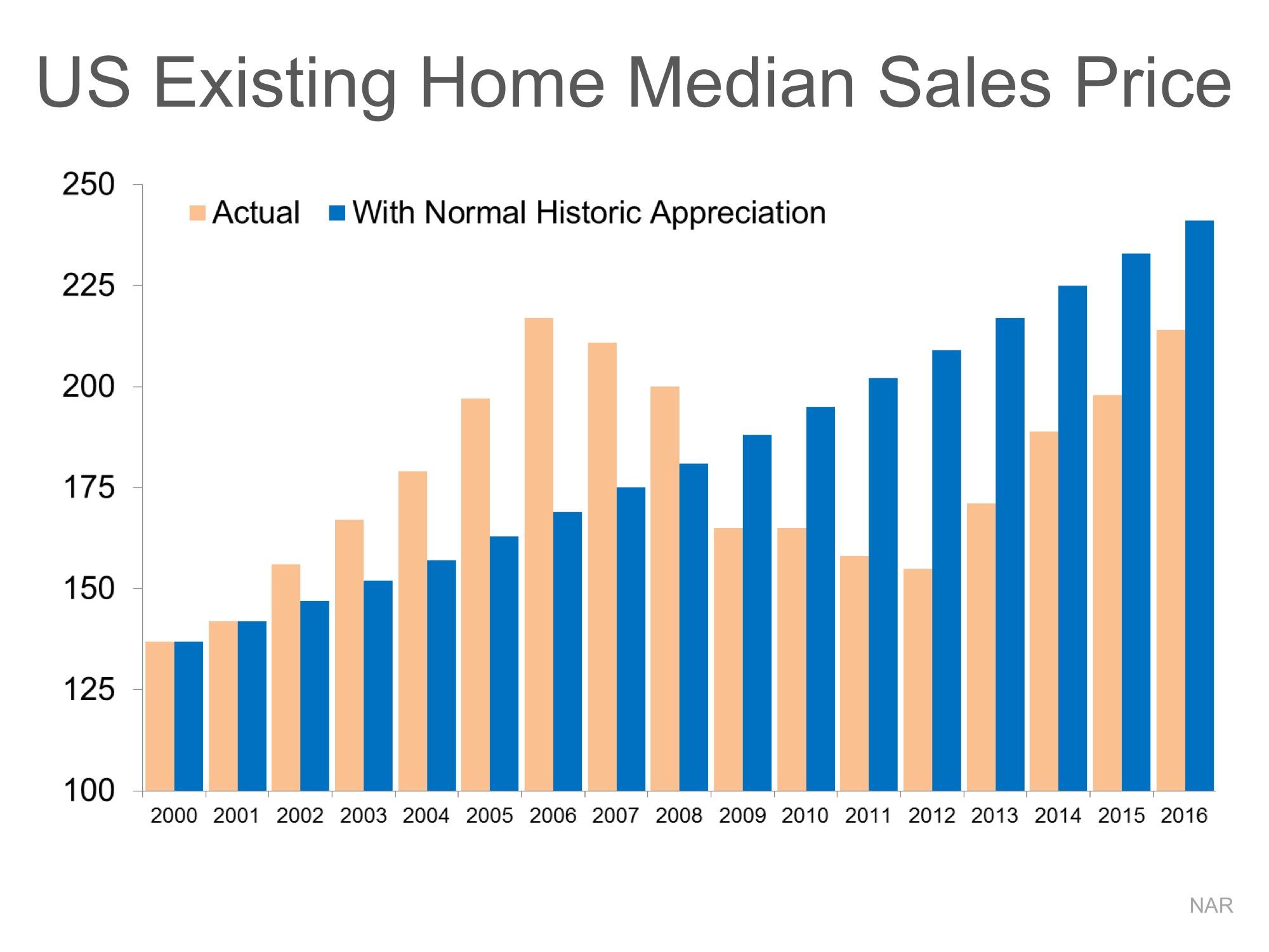 Median-Historic-Price