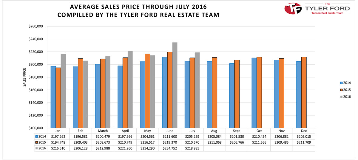 Tucson Avg Home Sales Price July 2016