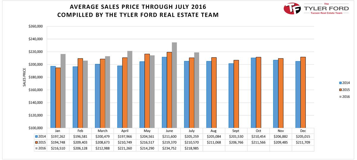 Tucson Avg Home Sales Price July 2016
