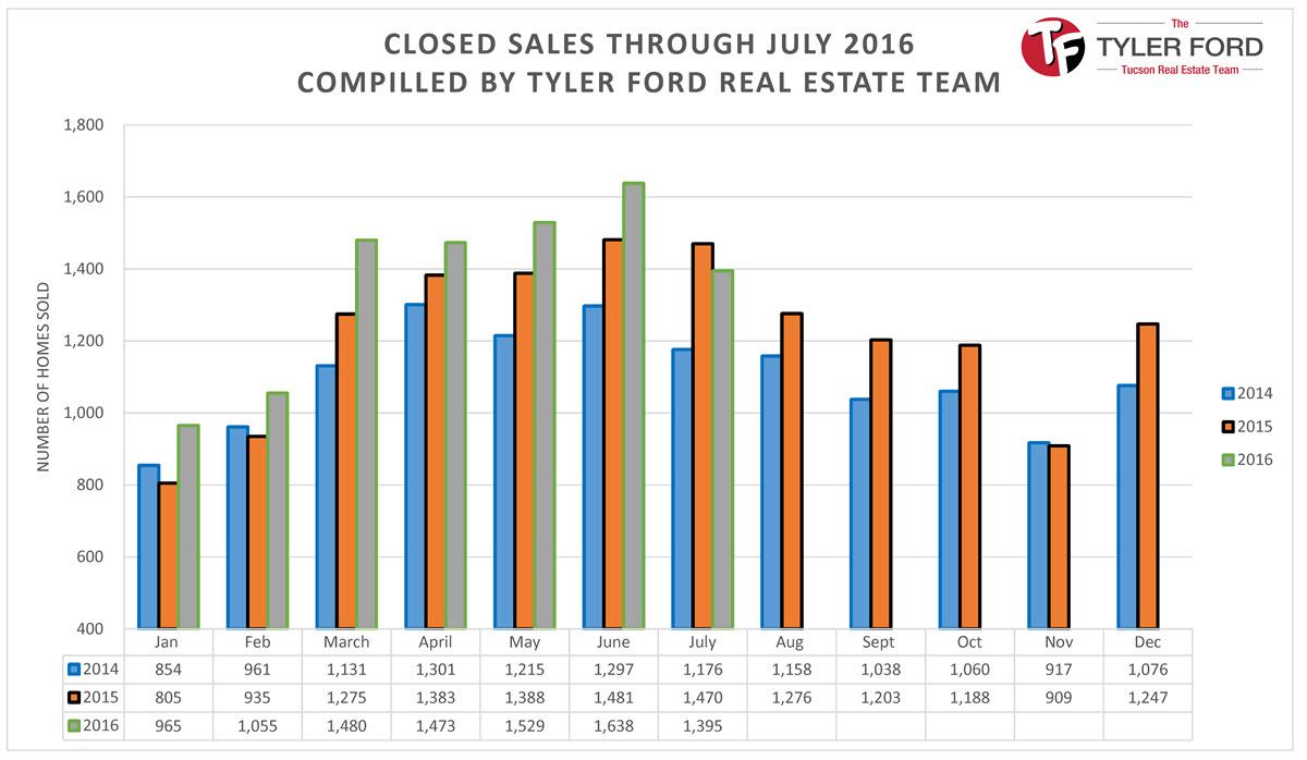 Tucson Home Sales July 2016
