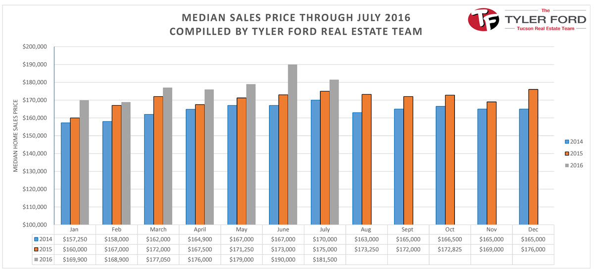 Tucson Median Home Sales Price July 2016