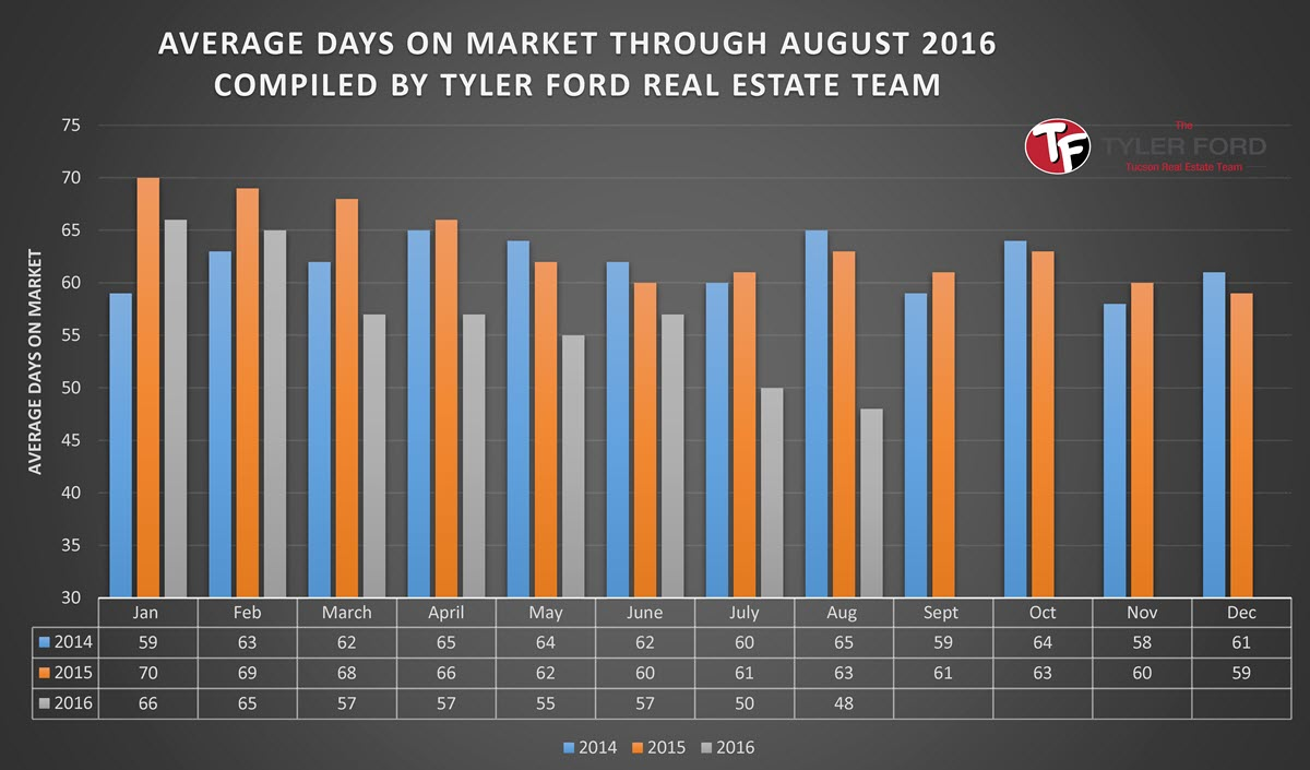 average-days-on-market-tucson-home-august-2016