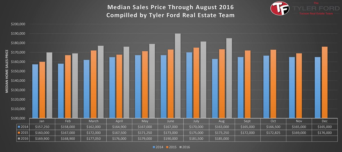 Median Tucson Home Sales Price August 2016