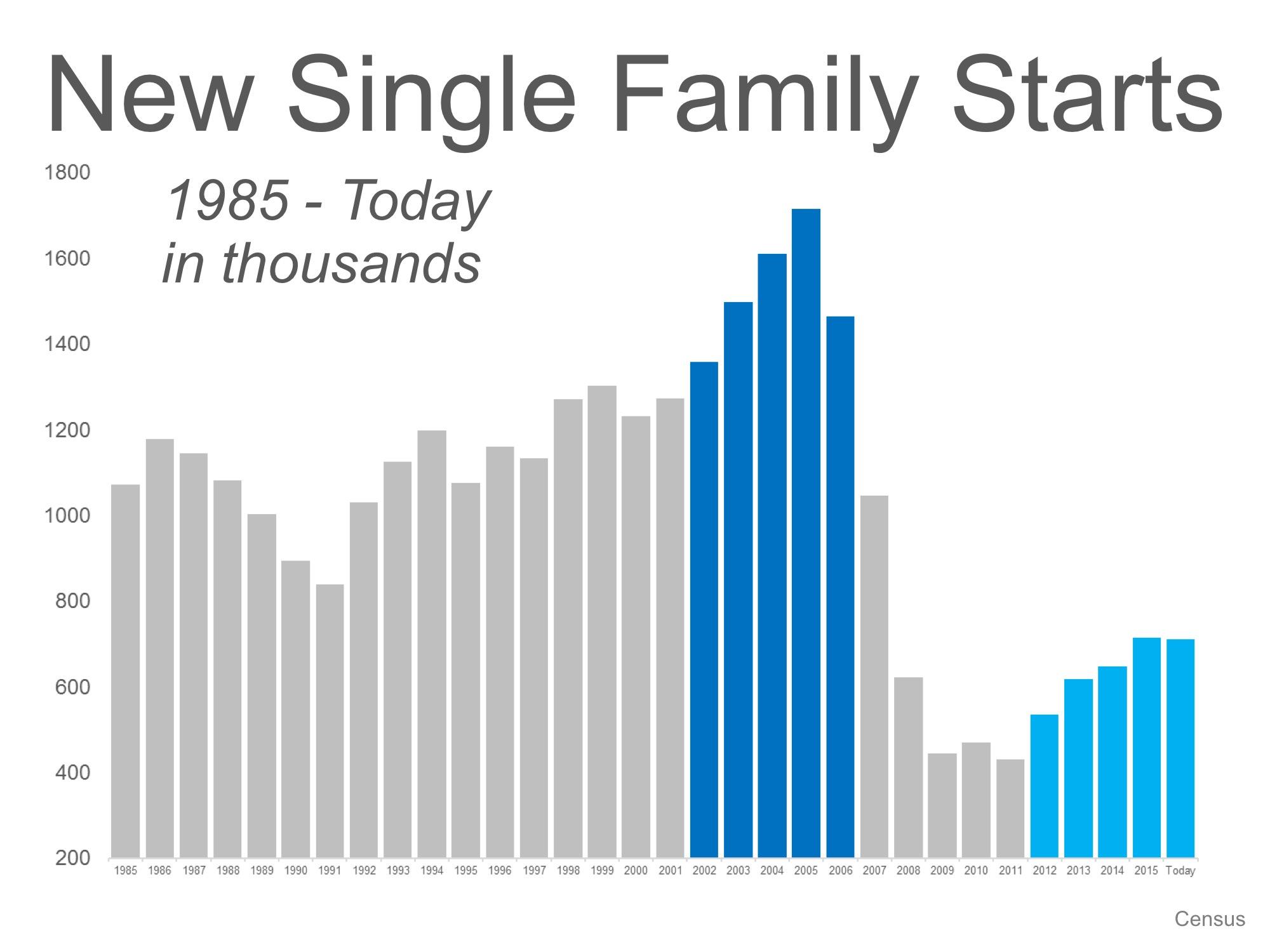 single-family-home-starts-2016-tucson
