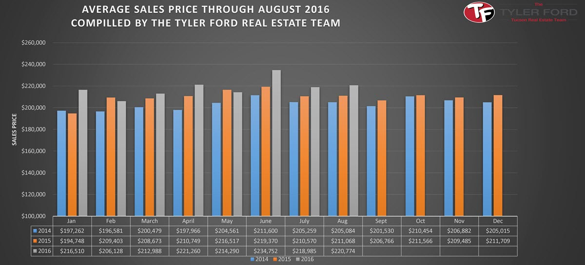Tucson Average Home Sales Price August 2016