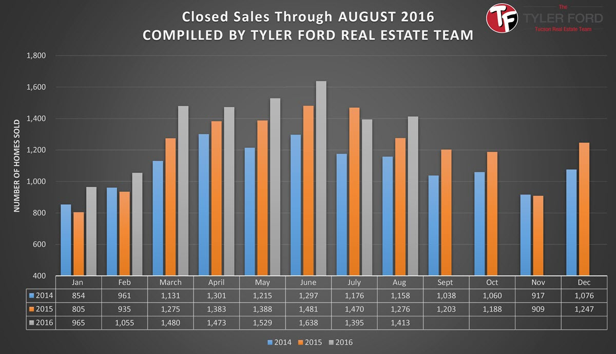 Tucson Home Sales August 2016