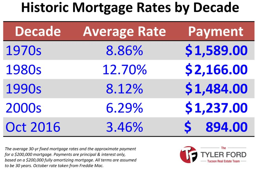 Mortgage Rates by Decade Compared to Today