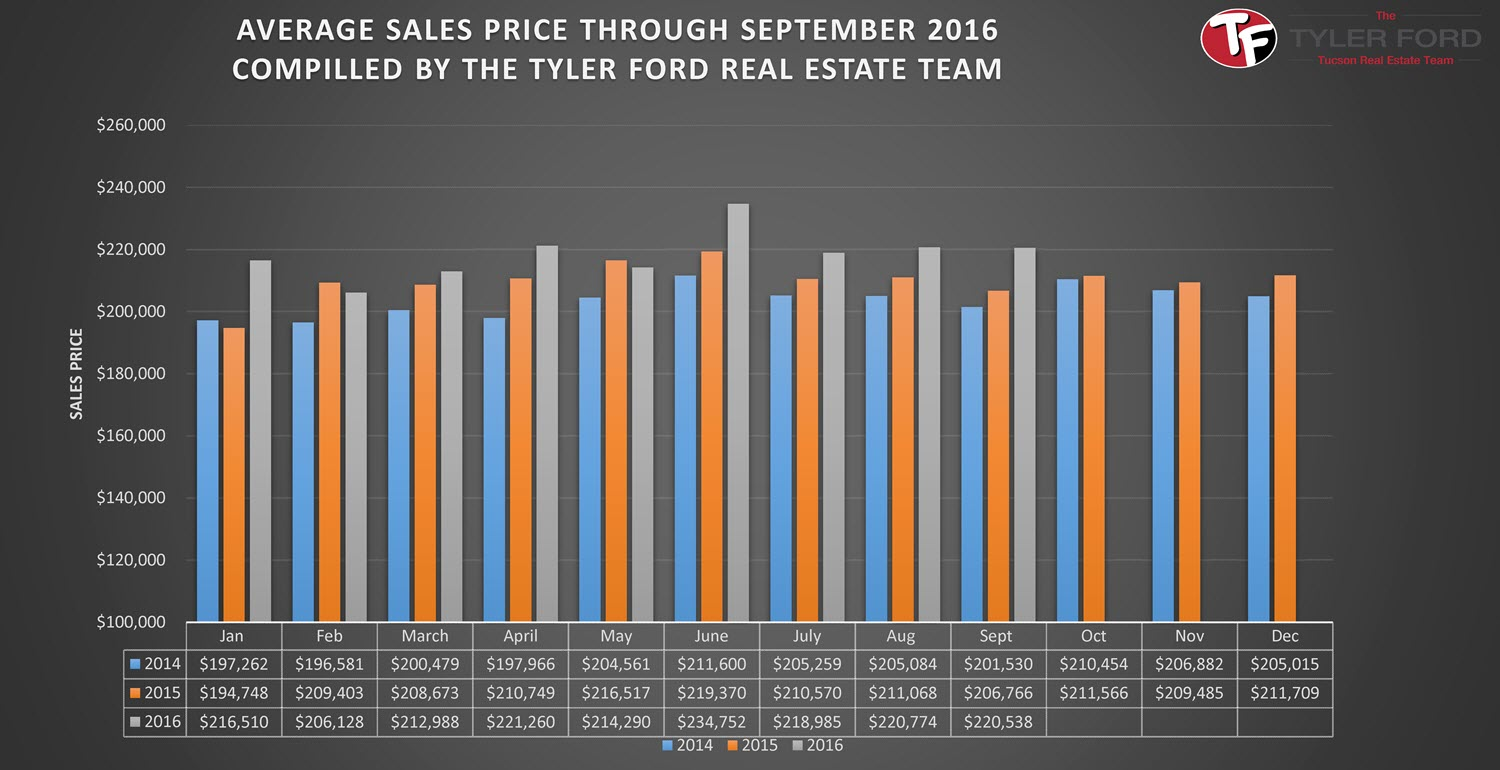 Tucson Average Home Sales Prices Sept 2016