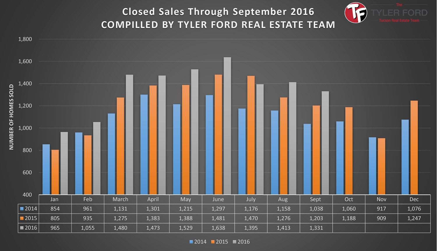 Tucson Home Sales Sept 2016
