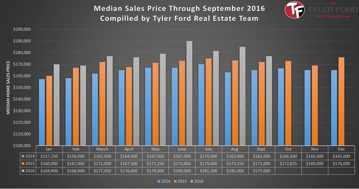 Tucson Median Home Sales Prices Sept 2016