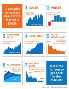 7 Graphs That Show the Real Estate Market Is Back!