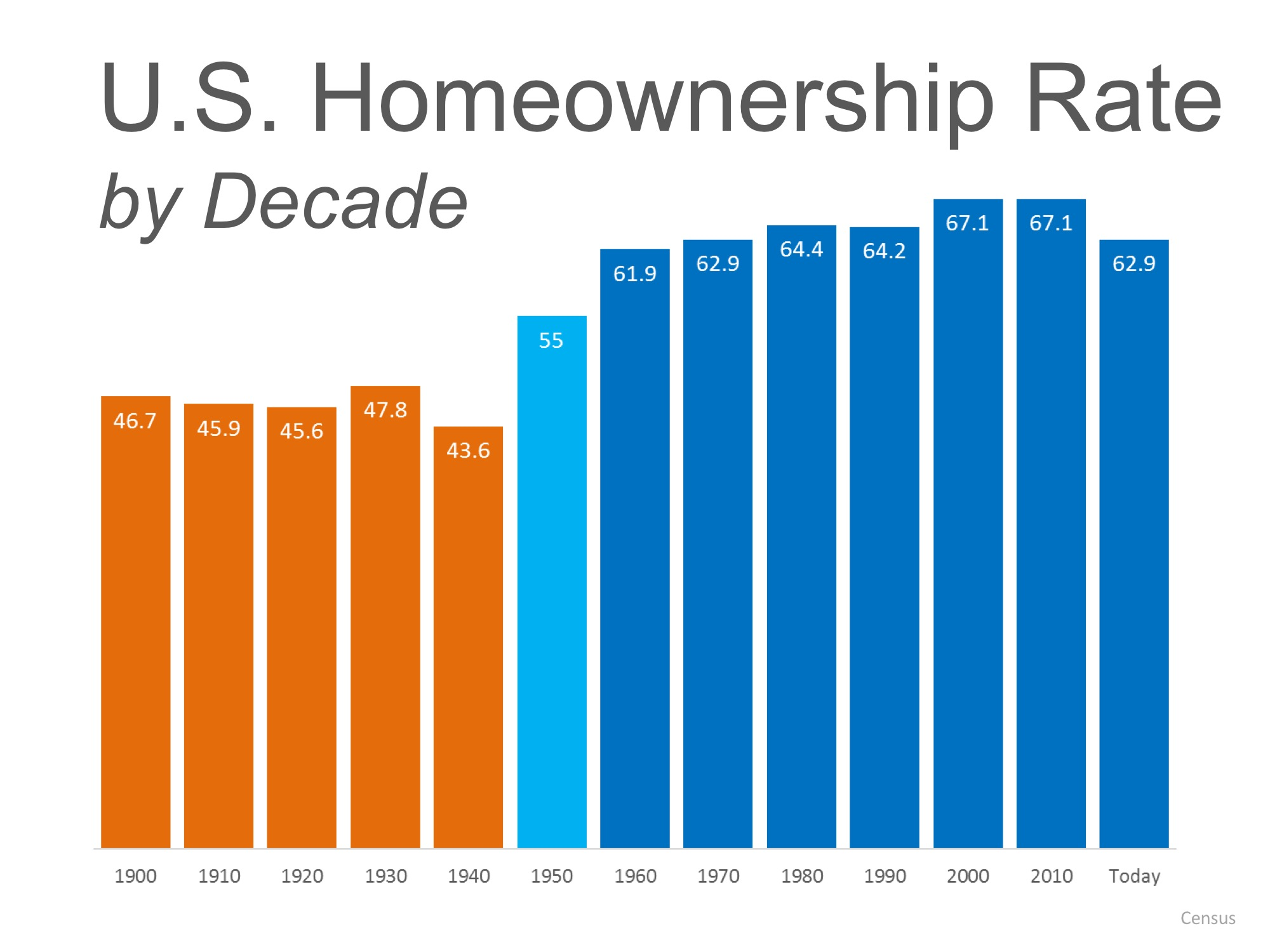 us-home-ownership-rates-decade